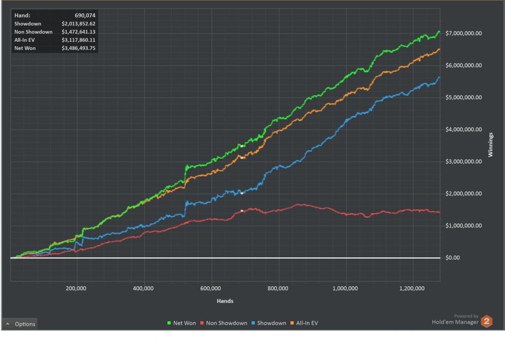 Poker Profit Graph