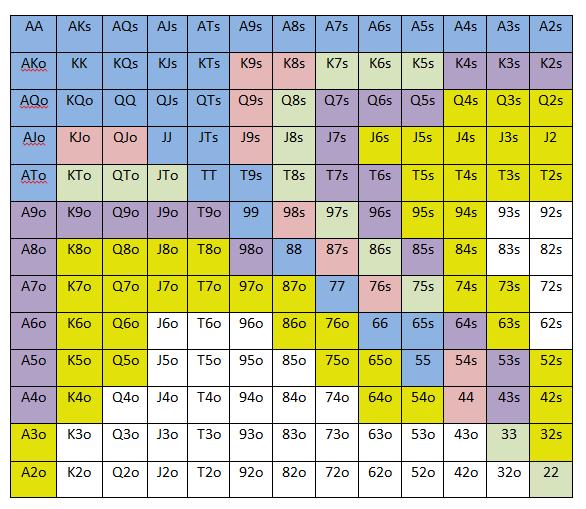 preflop GTO chart